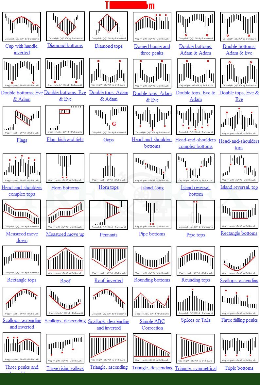 Forex Candlestick Chart Patterns PDF | Forex eBook PDF